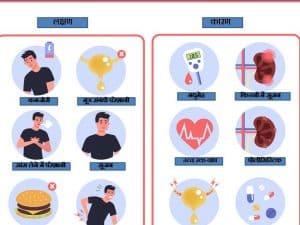 किडनी की खराबी के लक्षण और कारण